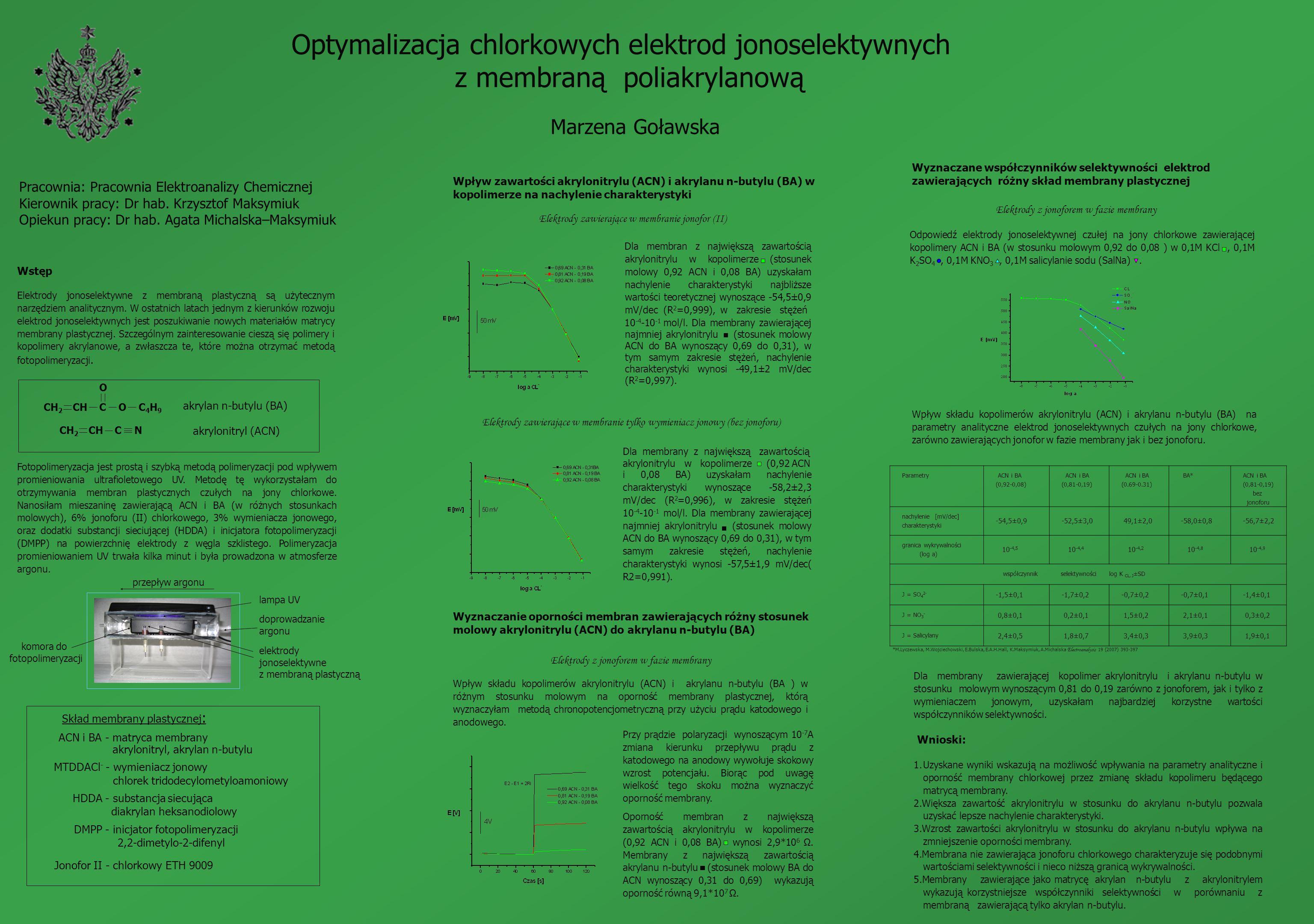 Optymalizacja chlorkowych elektrod jonoselektywnych z membraną poliakrylanową