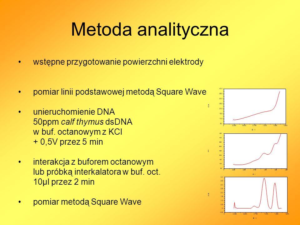 Metoda analityczna wstępne przygotowanie powierzchni elektrody