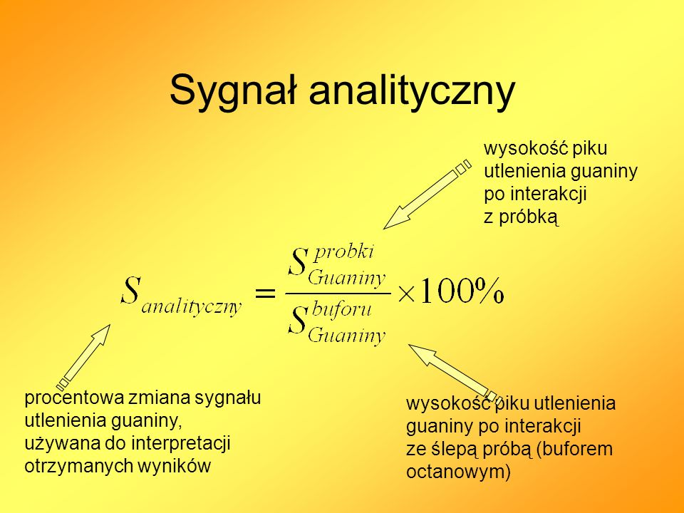 Sygnał analityczny wysokość piku utlenienia guaniny po interakcji