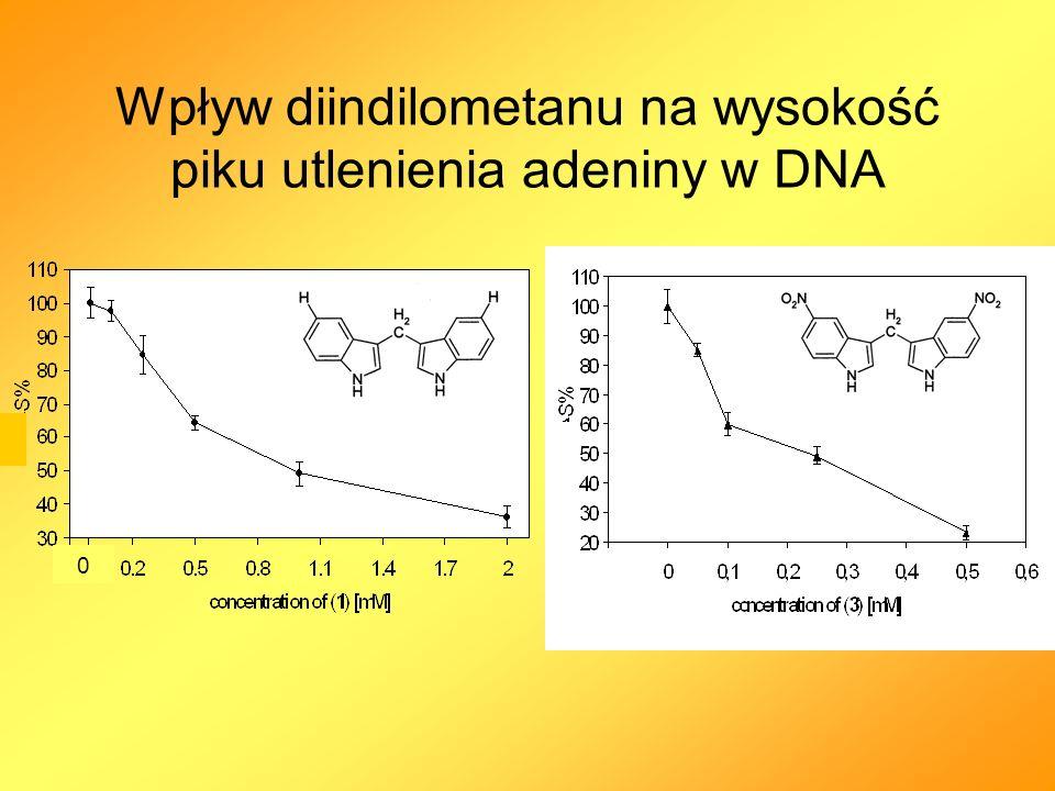 Wpływ diindilometanu na wysokość piku utlenienia adeniny w DNA