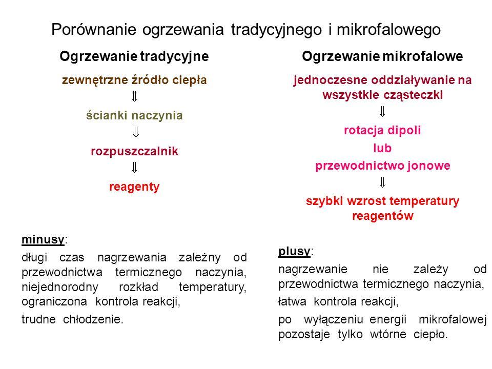 Porównanie ogrzewania tradycyjnego i mikrofalowego