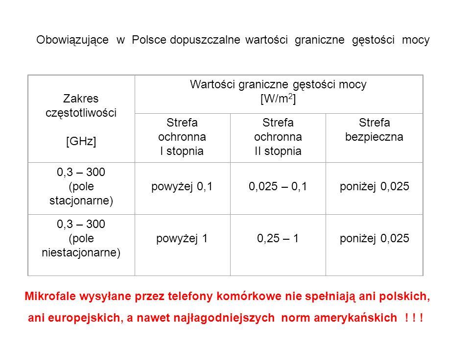 Obowiązujące w Polsce dopuszczalne wartości graniczne gęstości mocy