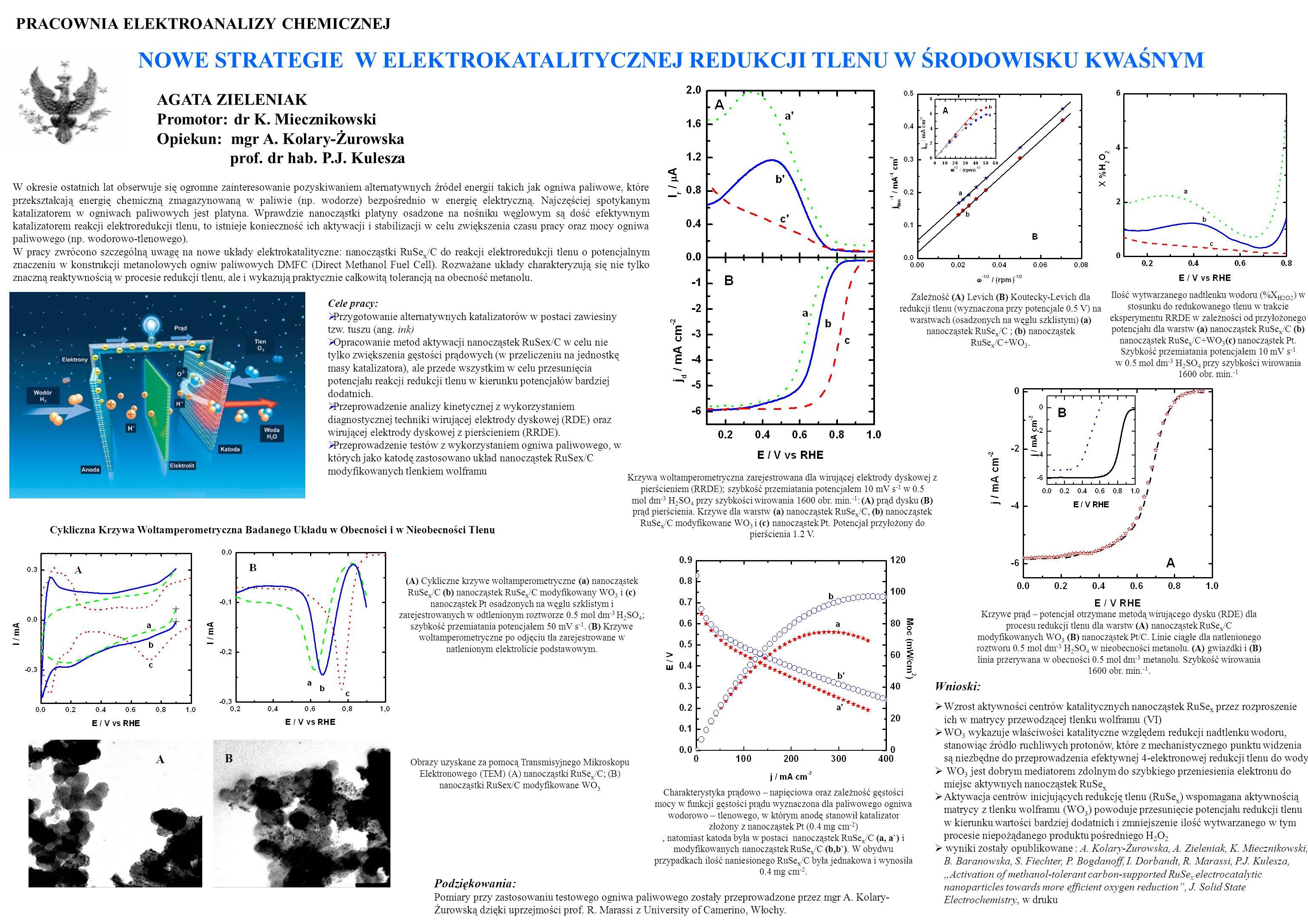 w 0.5 mol dm-3 H2SO4 przy szybkości wirowania 1600 obr. min.-1
