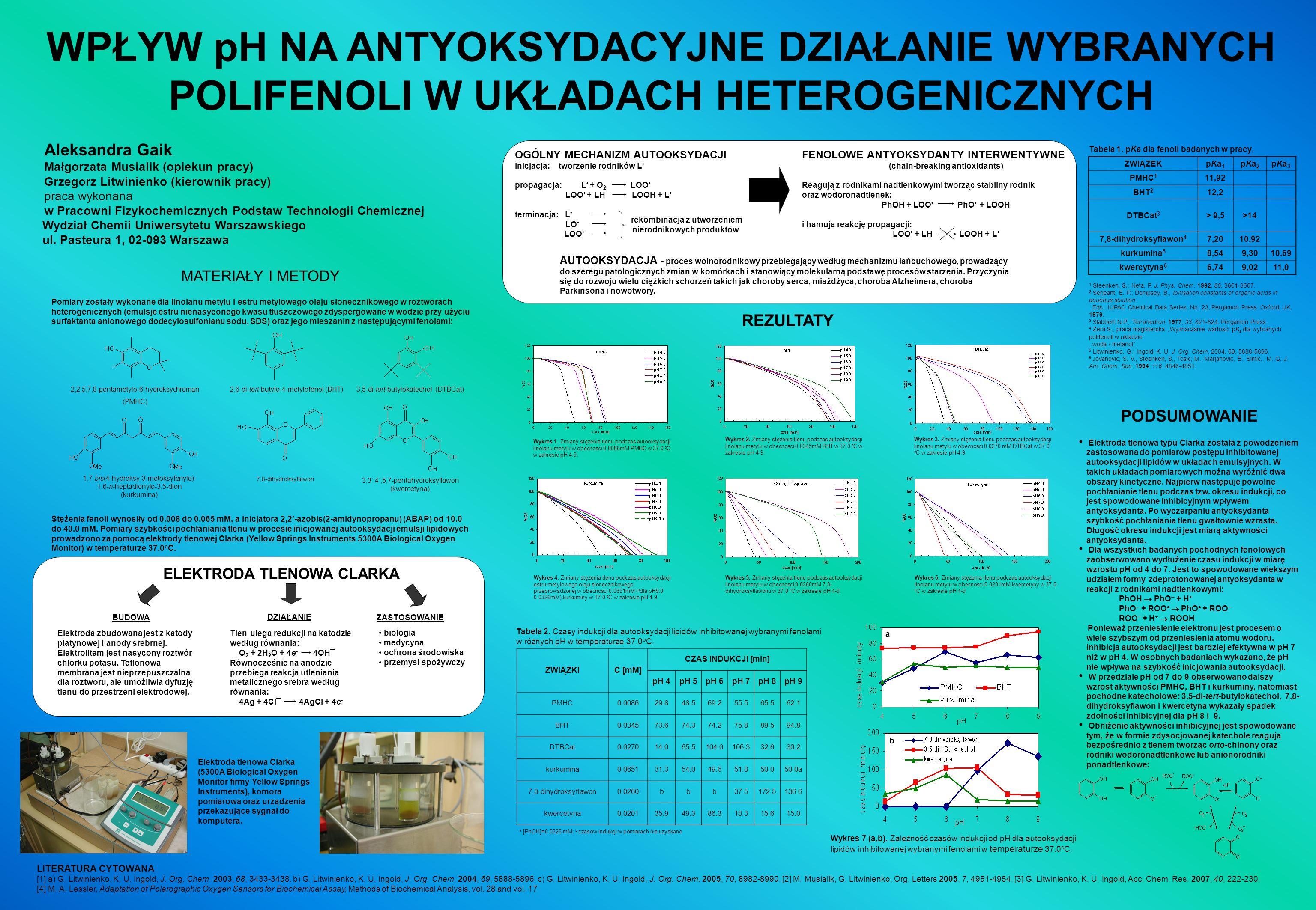 WPŁYW pH NA ANTYOKSYDACYJNE DZIAŁANIE WYBRANYCH POLIFENOLI W UKŁADACH HETEROGENICZNYCH
