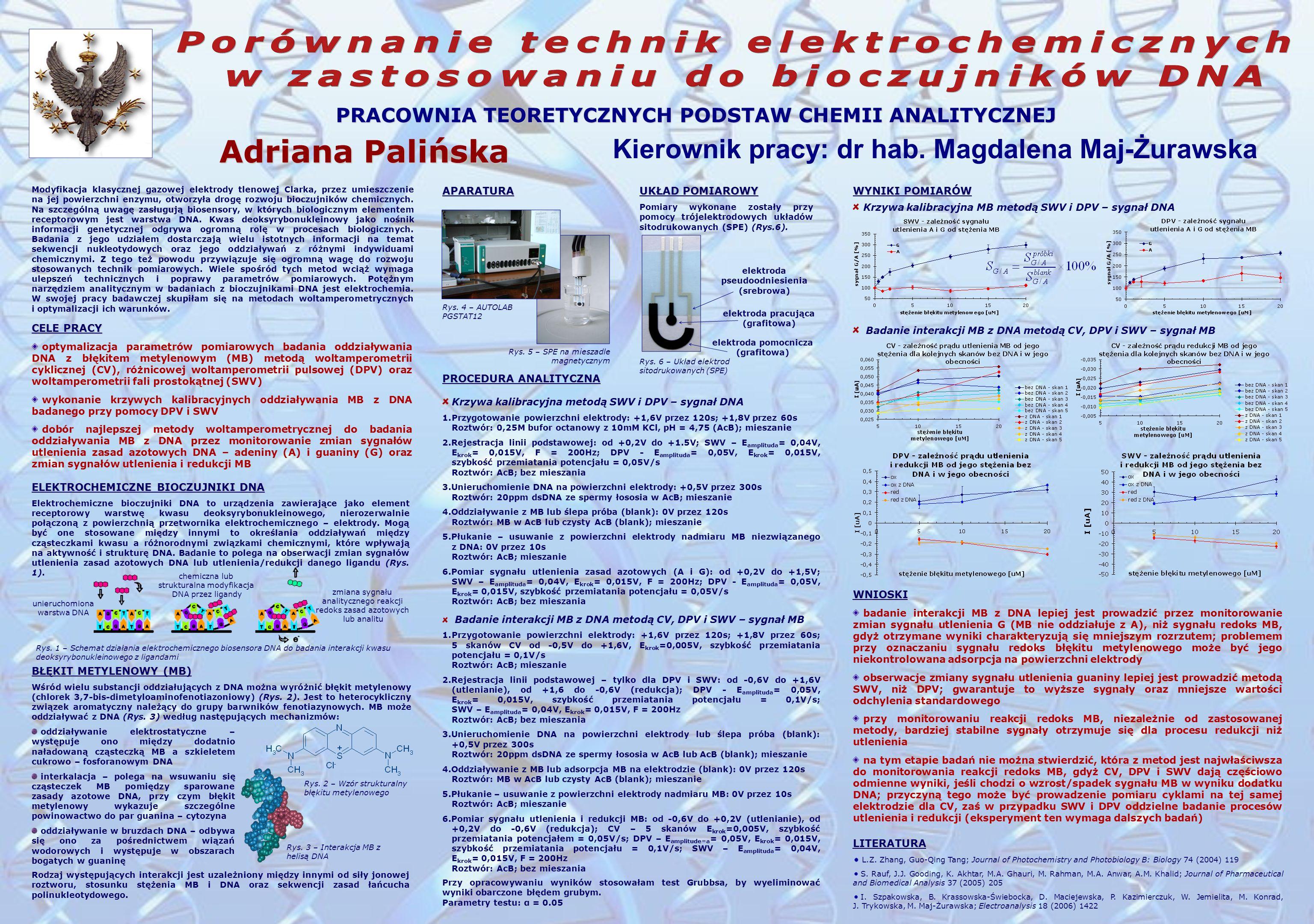 Adriana Palińska Porównanie technik elektrochemicznych