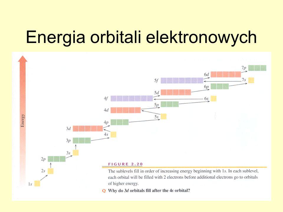 Energia orbitali elektronowych