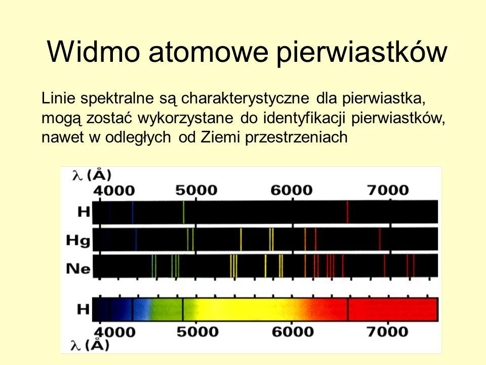 Widmo atomowe pierwiastków