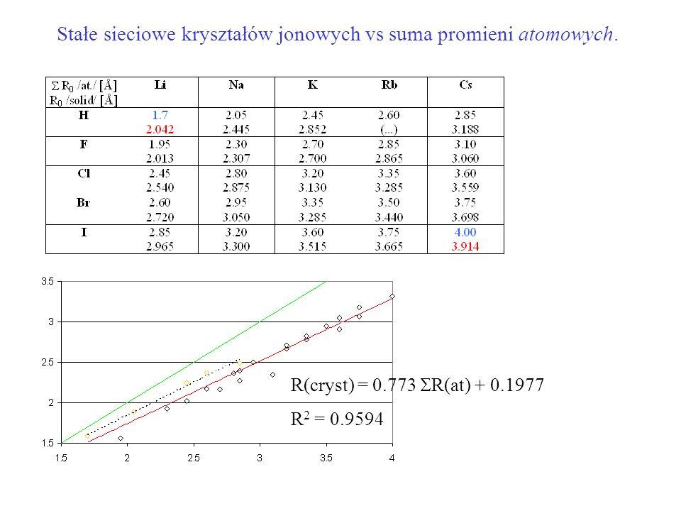 Stałe sieciowe kryształów jonowych vs suma promieni atomowych.