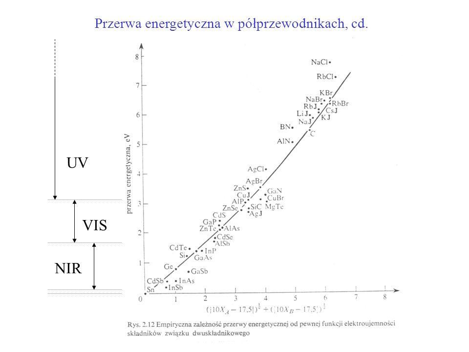 Przerwa energetyczna w półprzewodnikach, cd.