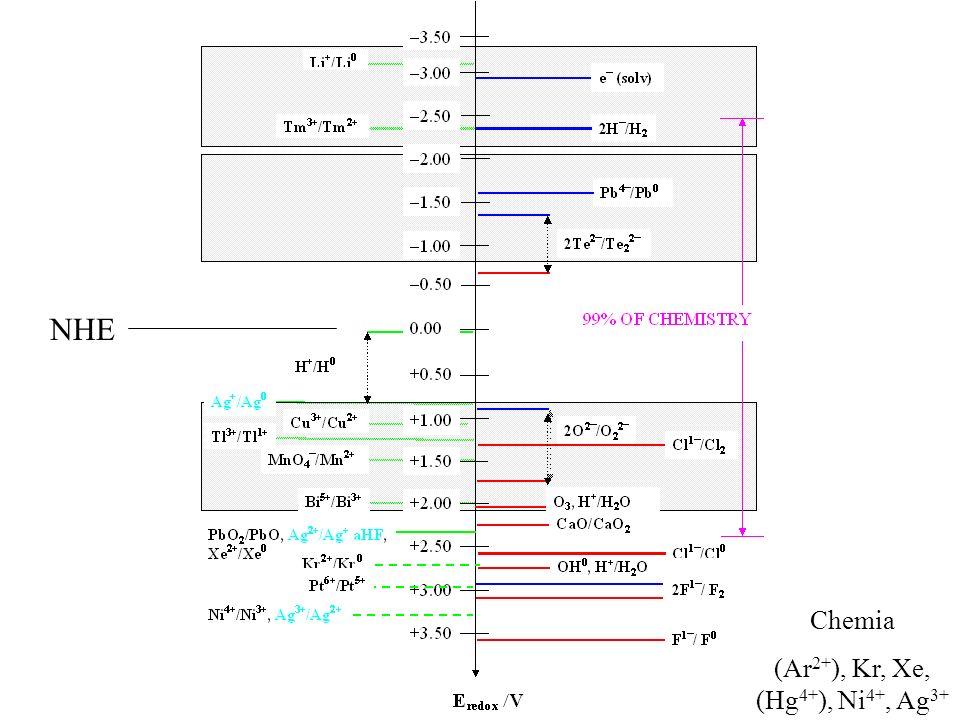 (Ar2+), Kr, Xe, (Hg4+), Ni4+, Ag3+