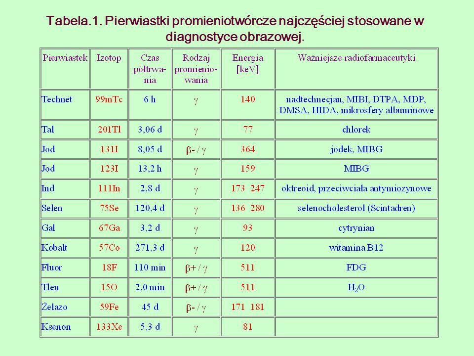 Tabela.1. Pierwiastki promieniotwórcze najczęściej stosowane w diagnostyce obrazowej.
