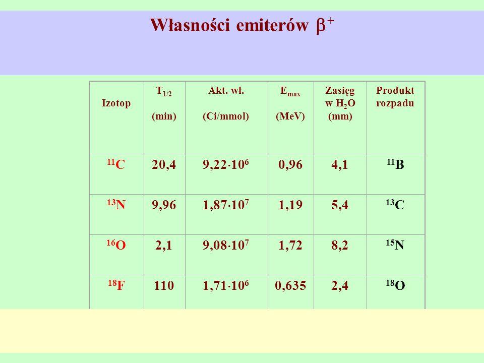 Własności emiterów + 11C 20,4 9,22106 0,96 4,1 11B 13N 9,96 1,87107