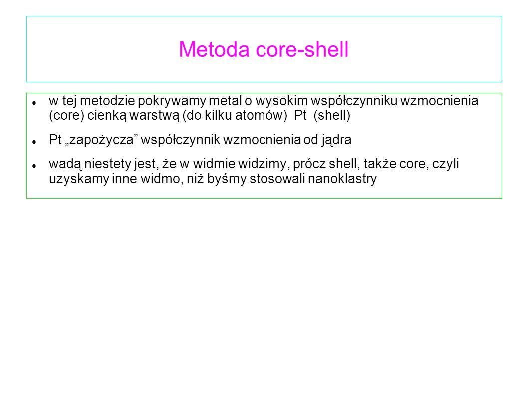 Metoda core-shell w tej metodzie pokrywamy metal o wysokim współczynniku wzmocnienia (core) cienką warstwą (do kilku atomów) Pt (shell)