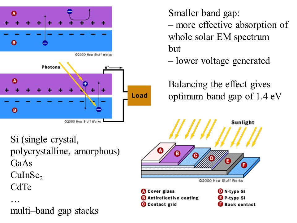 Smaller band gap: – more effective absorption of whole solar EM spectrum. but. – lower voltage generated.