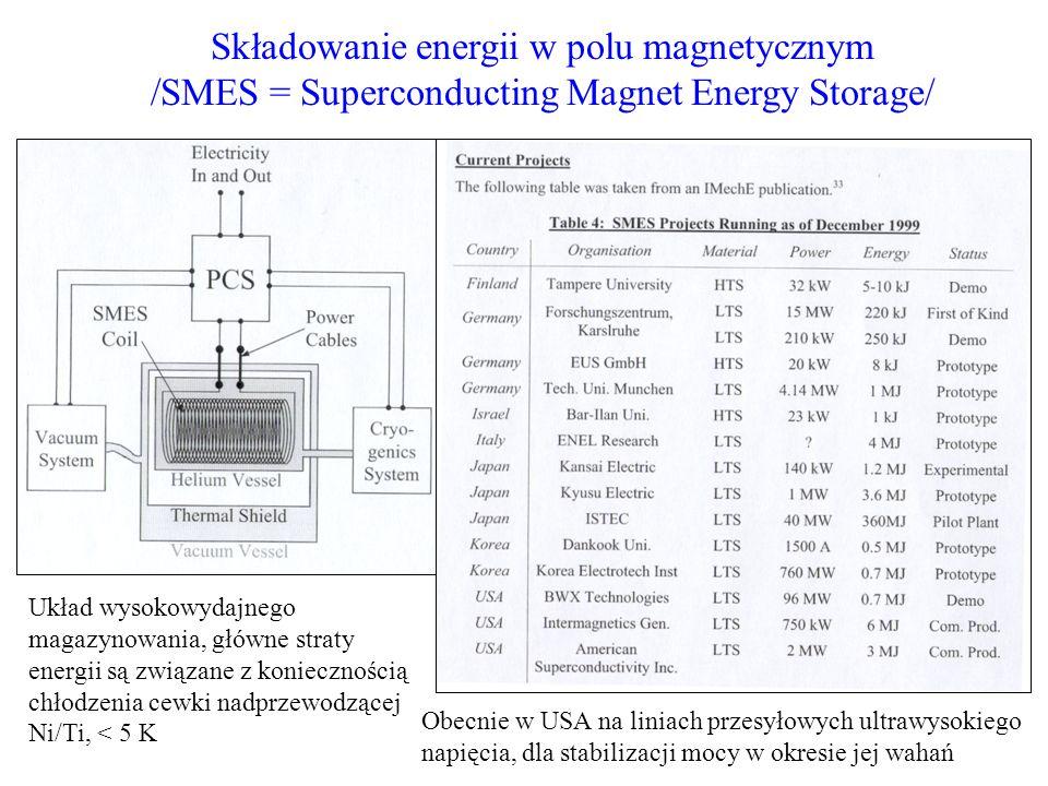 Składowanie energii w polu magnetycznym