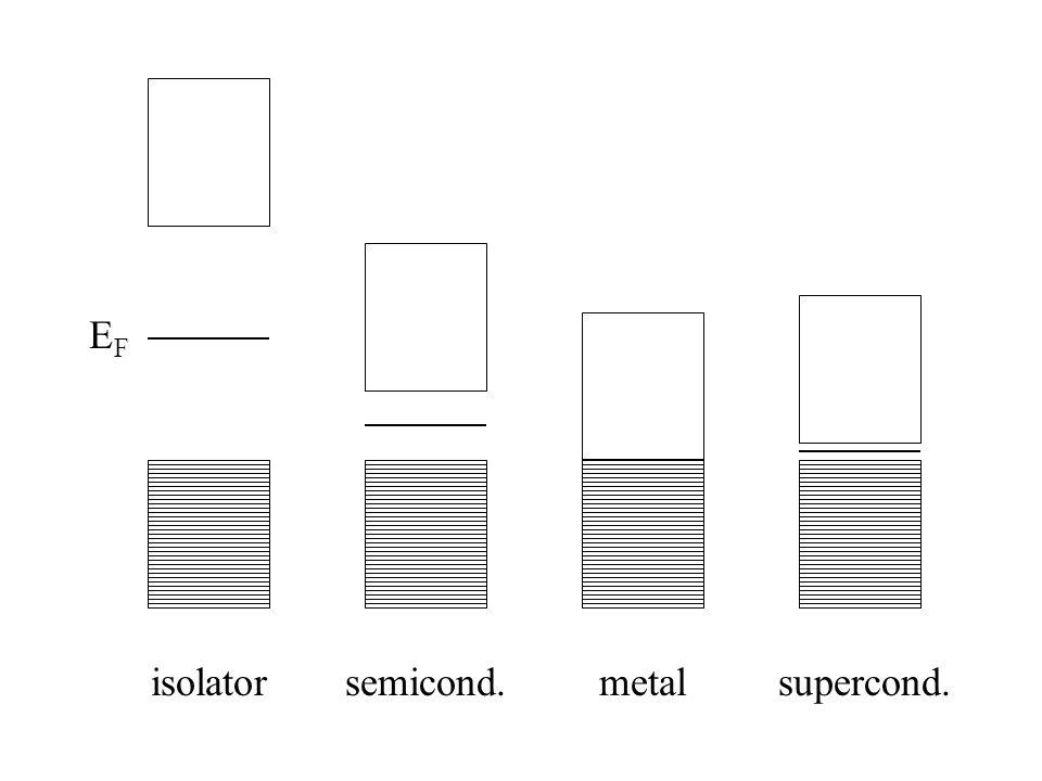 EF isolator semicond. metal supercond.