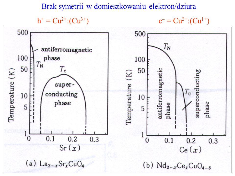 Brak symetrii w domieszkowaniu elektron/dziura