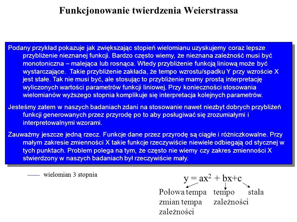 Funkcjonowanie twierdzenia Weierstrassa