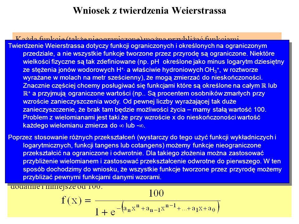 Wniosek z twierdzenia Weierstrassa