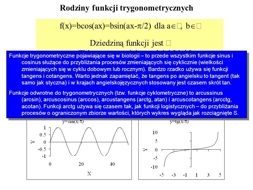 Rodziny funkcji trygonometrycznych