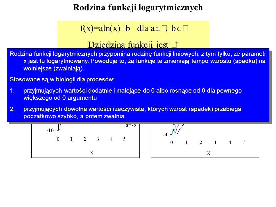 Rodzina funkcji logarytmicznych
