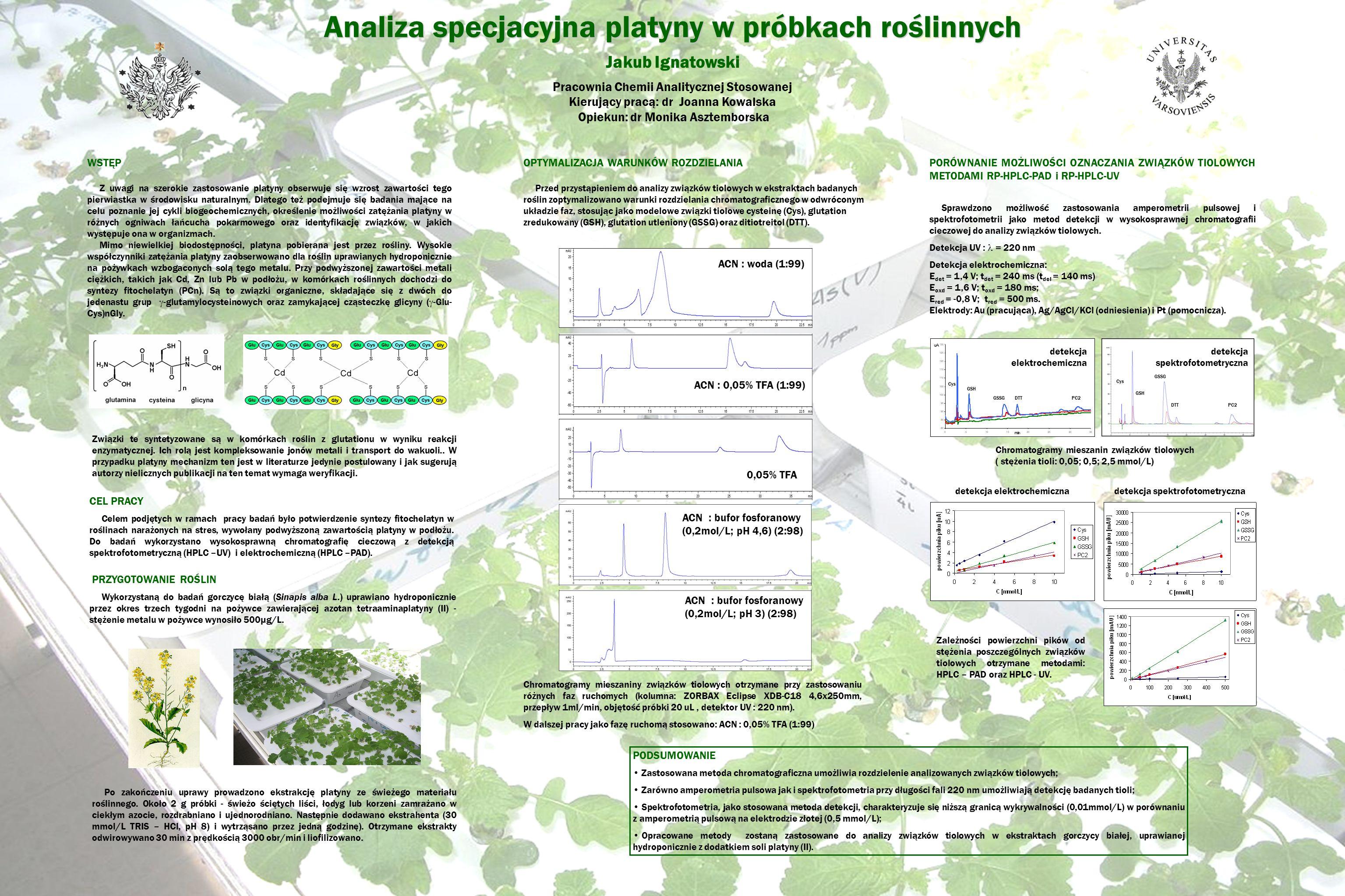 Analiza specjacyjna platyny w próbkach roślinnych
