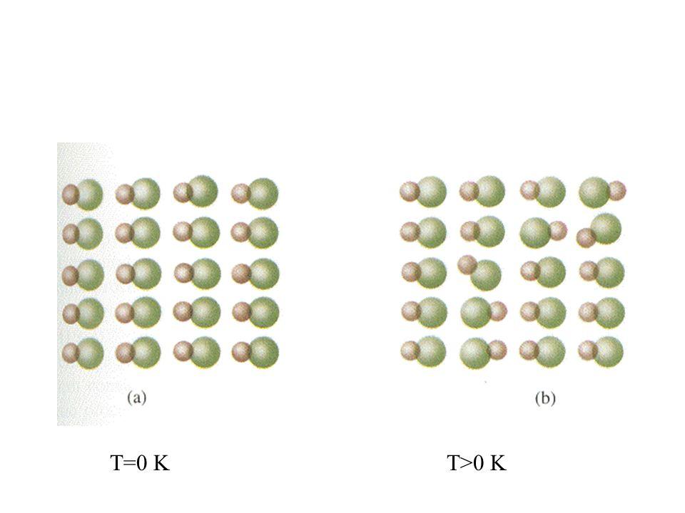 T=0 K T>0 K