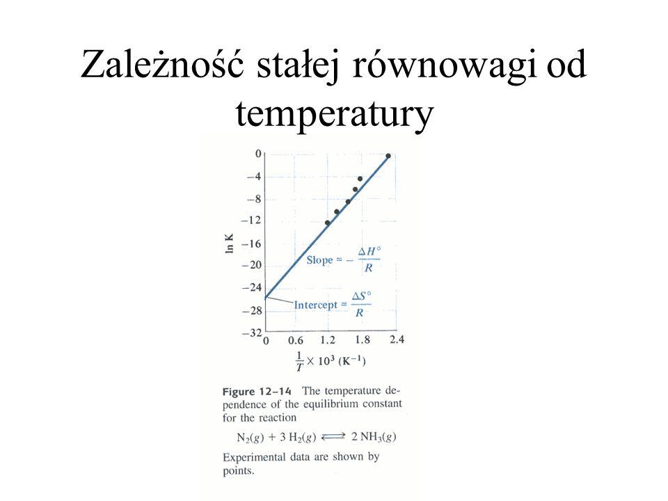 Zależność stałej równowagi od temperatury