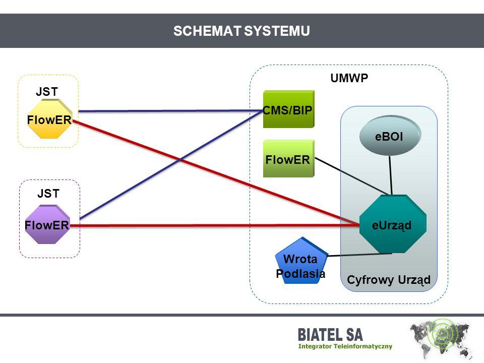 SCHEMAT SYSTEMU UMWP JST CMS/BIP FlowER eBOI FlowER JST Cyfrowy Urząd