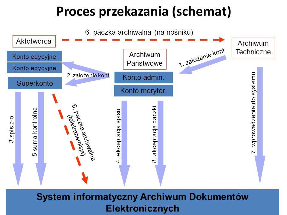 Proces przekazania (schemat)