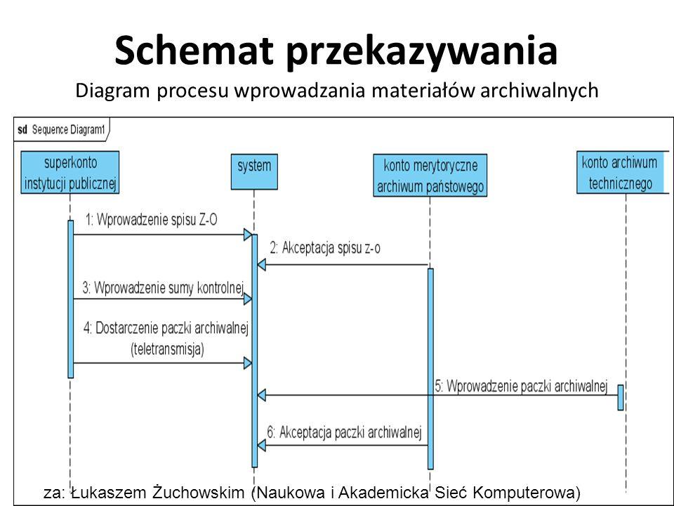 Schemat przekazywania Diagram procesu wprowadzania materiałów archiwalnych