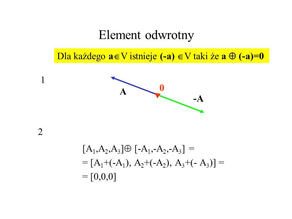 Element odwrotny Dla każdego aV istnieje (-a) V taki że a  (-a)=0 1