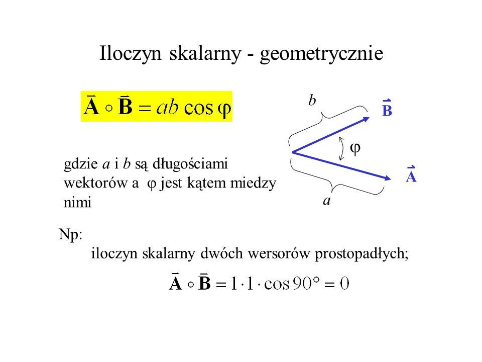 Iloczyn skalarny - geometrycznie