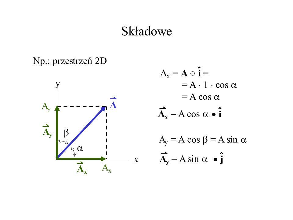 Składowe Np.: przestrzeń 2D Ax = A ○ i = = A  1  cos  = A cos  y