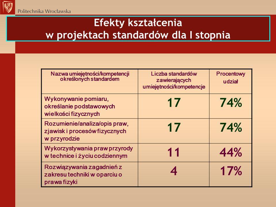 Efekty kształcenia w projektach standardów dla I stopnia