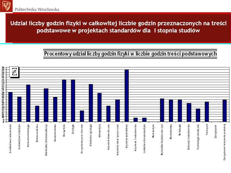 Udział liczby godzin fizyki w całkowitej liczbie godzin przeznaczonych na treści podstawowe w projektach standardów dla I stopnia studiów