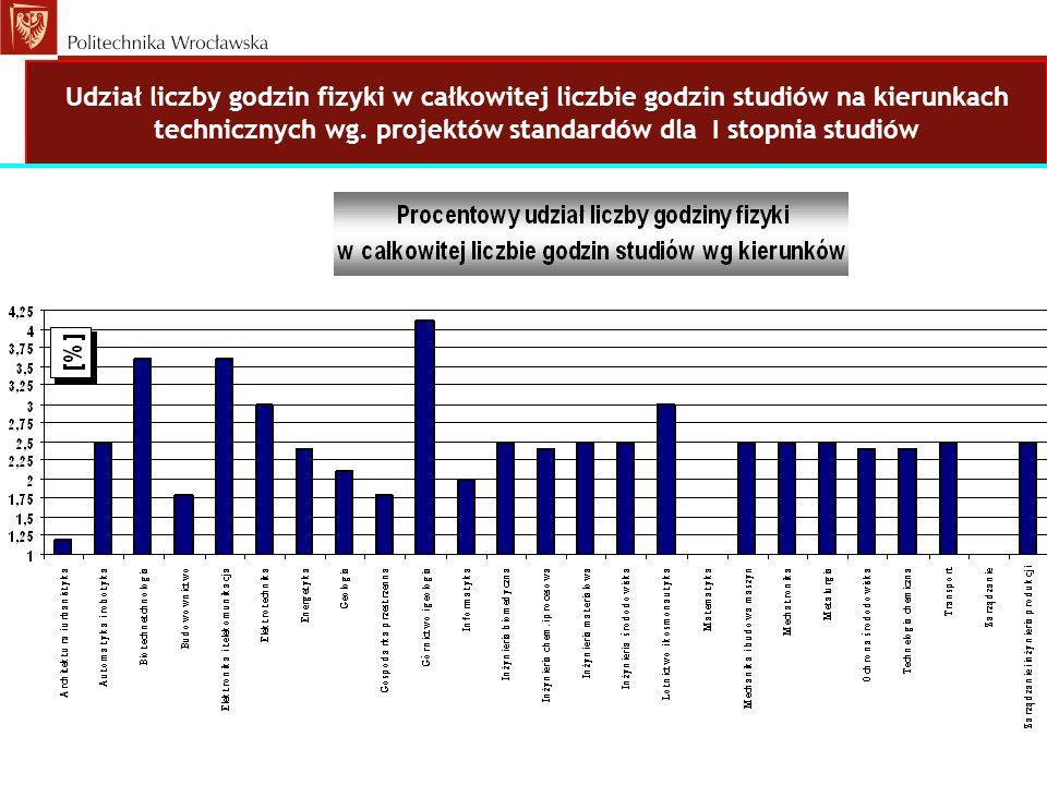 Udział liczby godzin fizyki w całkowitej liczbie godzin studiów na kierunkach technicznych wg.