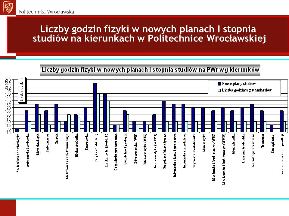 Liczby godzin fizyki w nowych planach I stopnia studiów na kierunkach w Politechnice Wrocławskiej