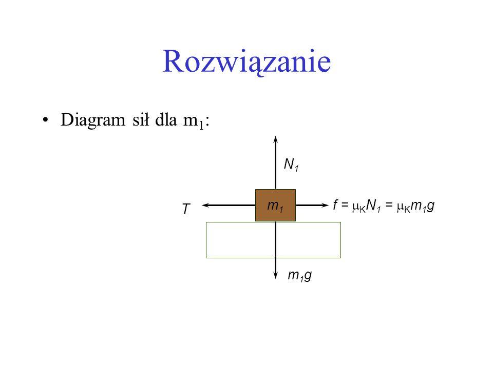 Rozwiązanie Diagram sił dla m1: N1 m1 f = mKN1 = mKm1g T m1g