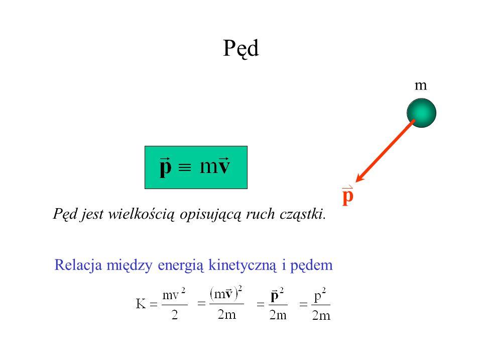 Pęd v p m Pęd jest wielkością opisującą ruch cząstki.