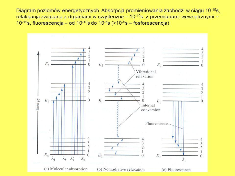 Diagram poziomów energetycznych