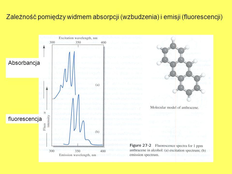 Zależność pomiędzy widmem absorpcji (wzbudzenia) i emisji (fluorescencji)