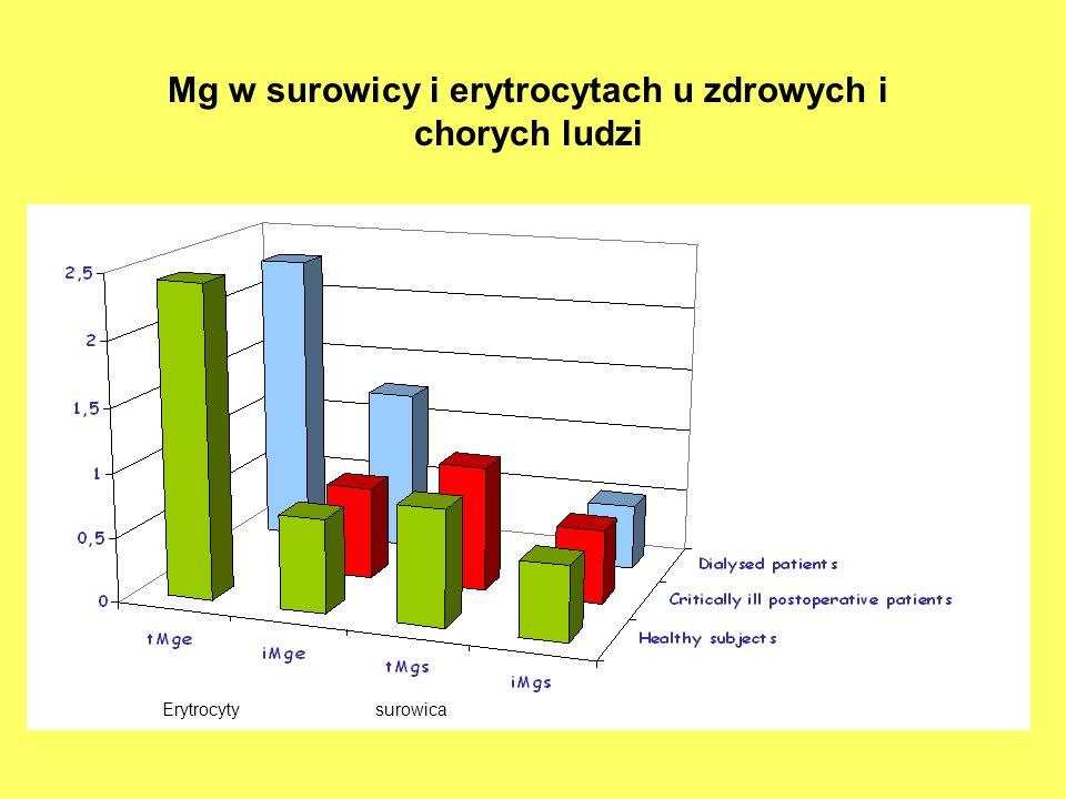 Mg w surowicy i erytrocytach u zdrowych i chorych ludzi
