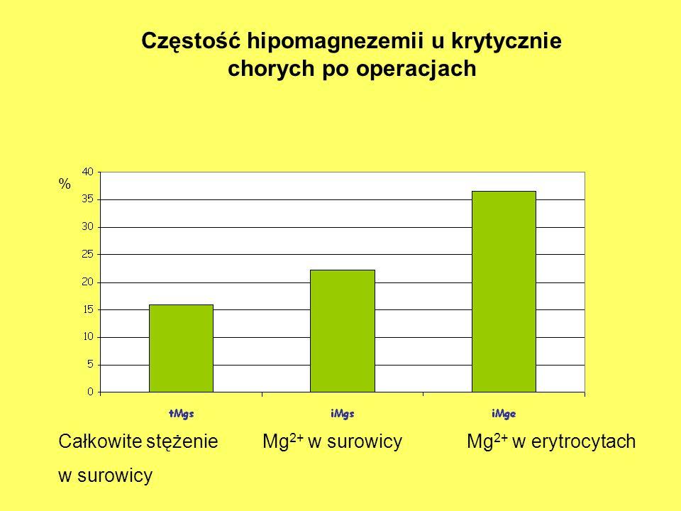 Częstość hipomagnezemii u krytycznie chorych po operacjach