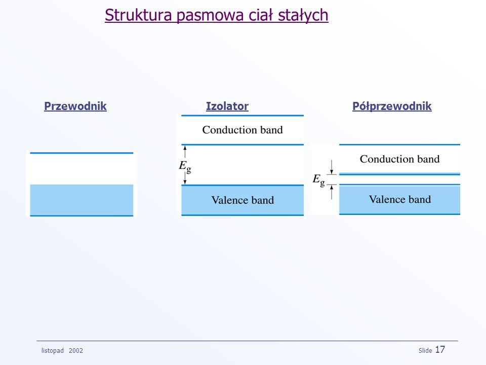 Struktura pasmowa ciał stałych