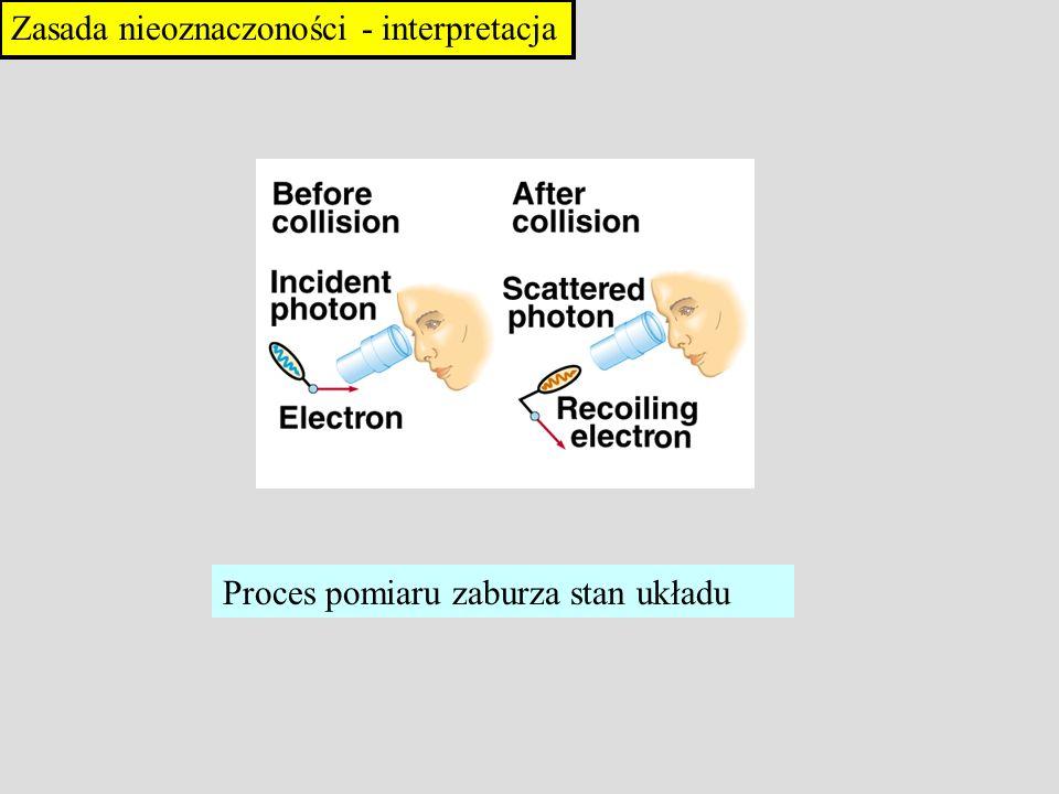 Zasada nieoznaczoności - interpretacja