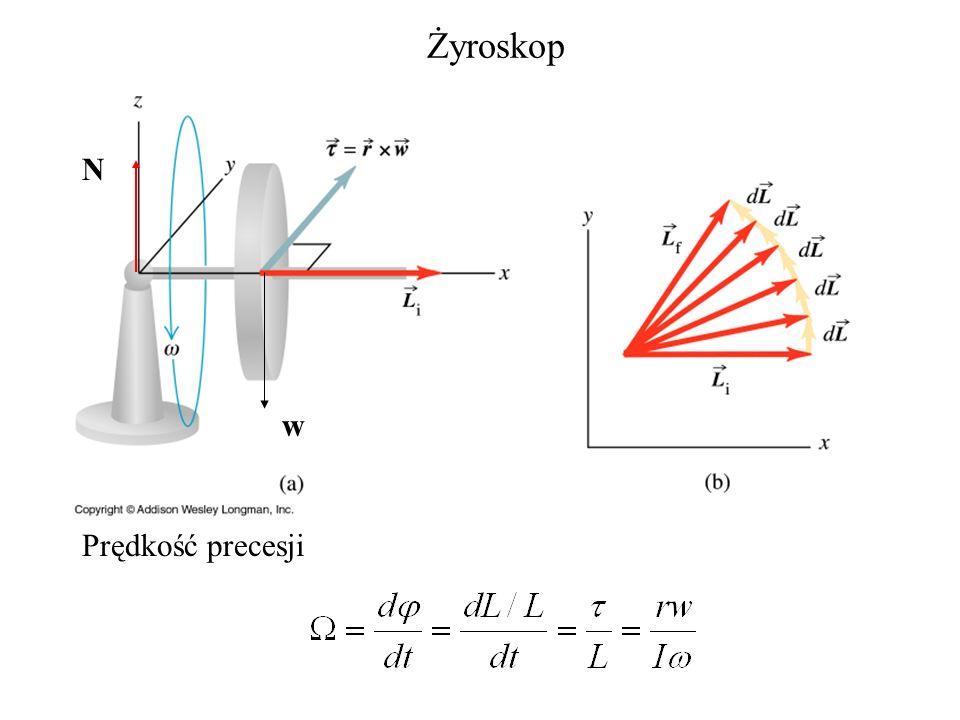 Żyroskop N w Prędkość precesji