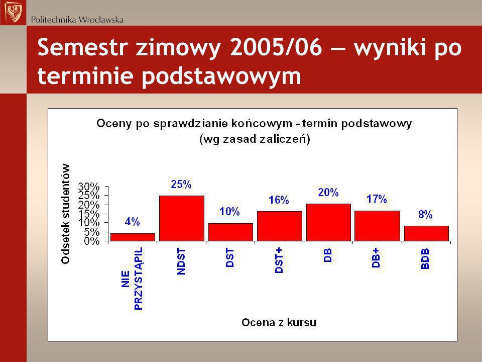 Semestr zimowy 2005/06 — wyniki po terminie podstawowym