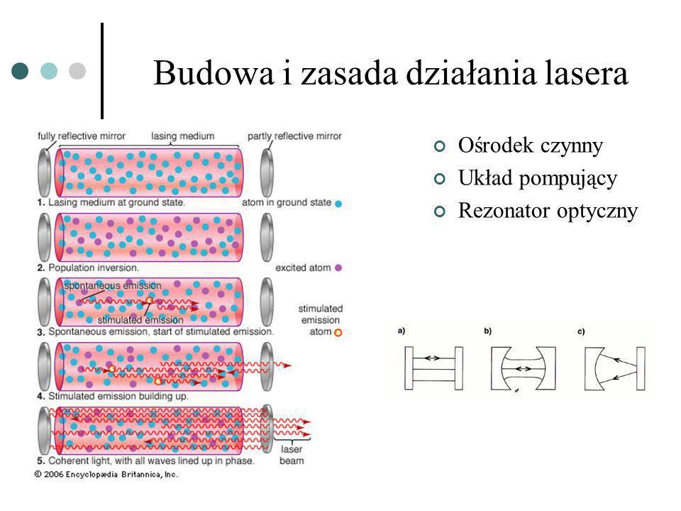 Budowa i zasada działania lasera
