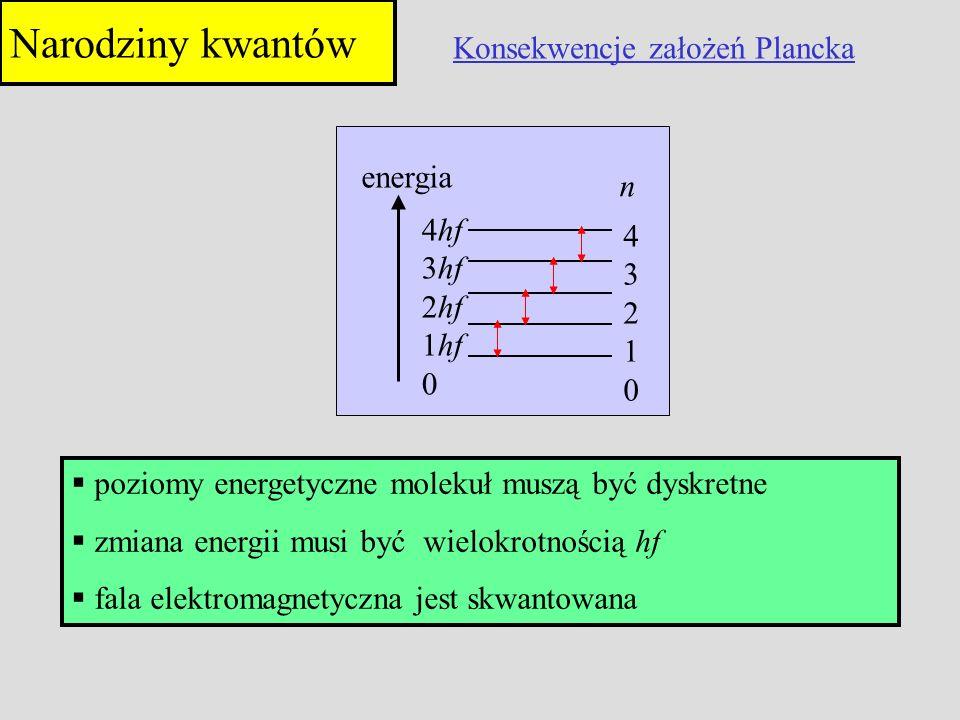 Narodziny kwantów Konsekwencje założeń Plancka energia n 4hf 4 3hf 3